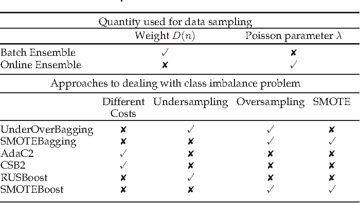 Figure 1 for Online Ensemble Learning for Imbalanced Data Streams