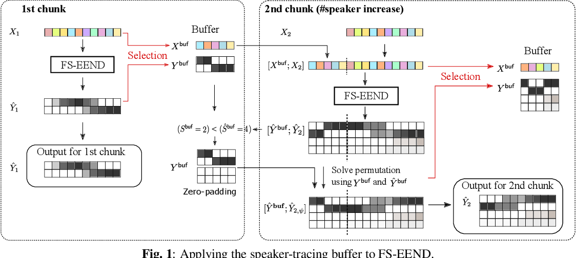 Figure 2 for Online End-to-End Neural Diarization Handling Overlapping Speech and Flexible Numbers of Speakers