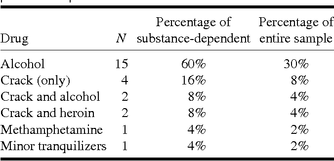 TABLE 1. Numbers and percentages for drugs on which participants were dependent