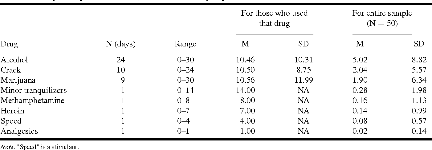 TABLE 2. Days of drug use in the month prior to the interview, by drug