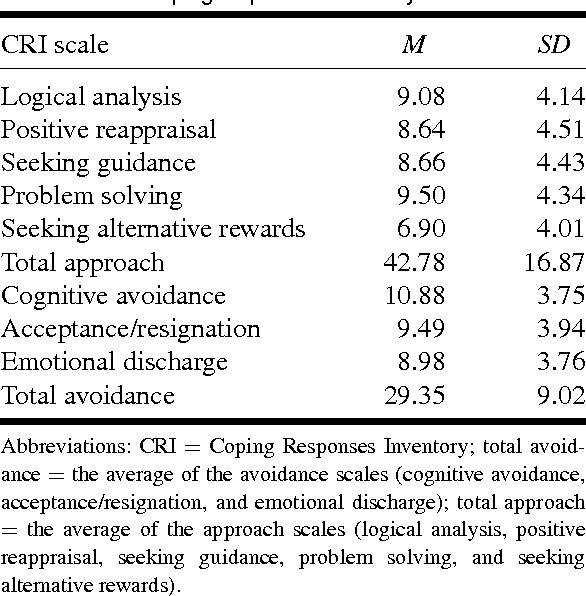 TABLE 3. Coping responses inventory means and SDs