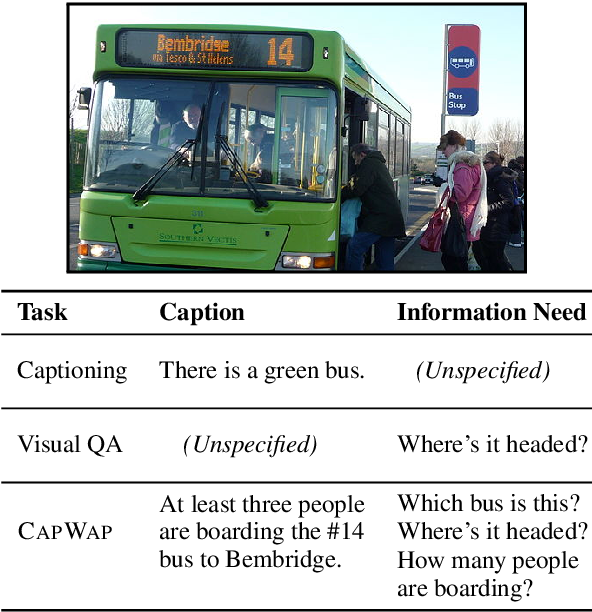 Figure 1 for CapWAP: Captioning with a Purpose