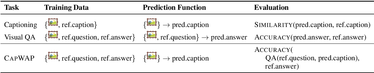Figure 2 for CapWAP: Captioning with a Purpose