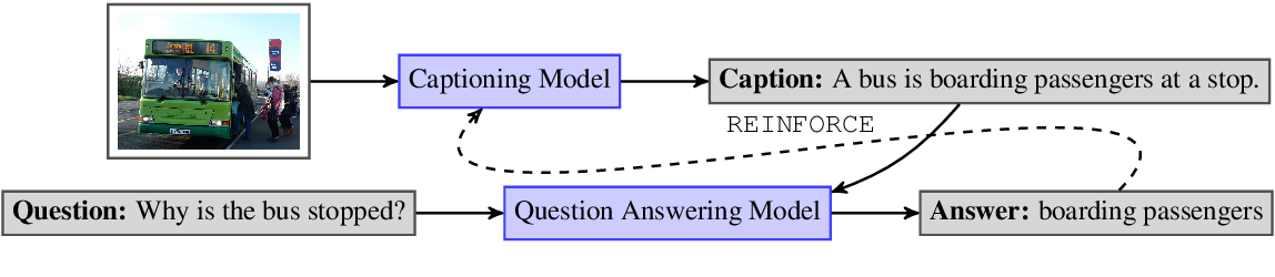 Figure 3 for CapWAP: Captioning with a Purpose
