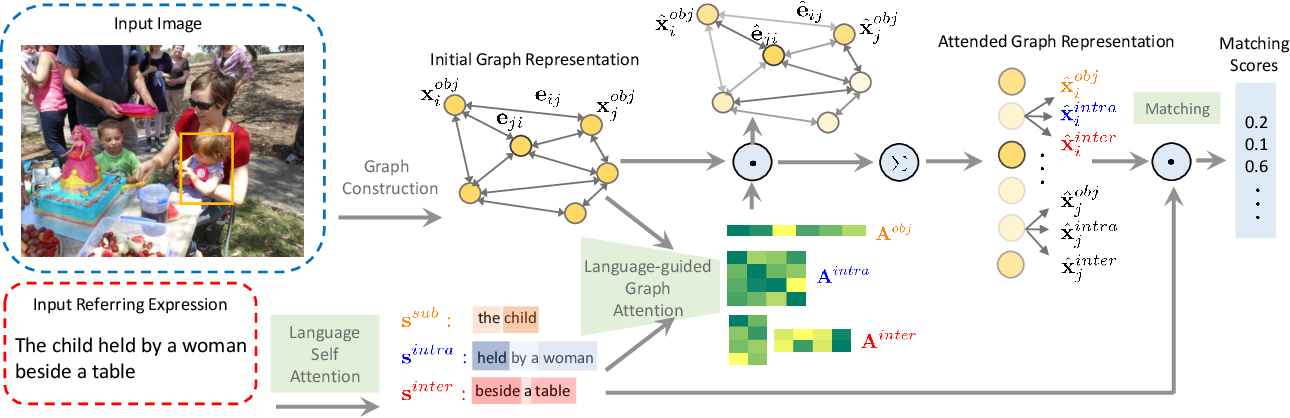 Figure 3 for Neighbourhood Watch: Referring Expression Comprehension via Language-guided Graph Attention Networks