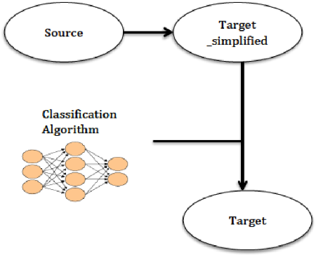 Figure 3: Illustration of the classification-based strategy.