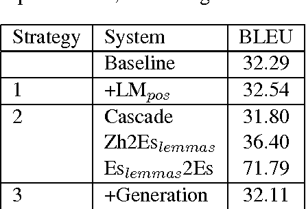 Table 2: BLEU scores for Zh2Es translation task and different morphology strategies.