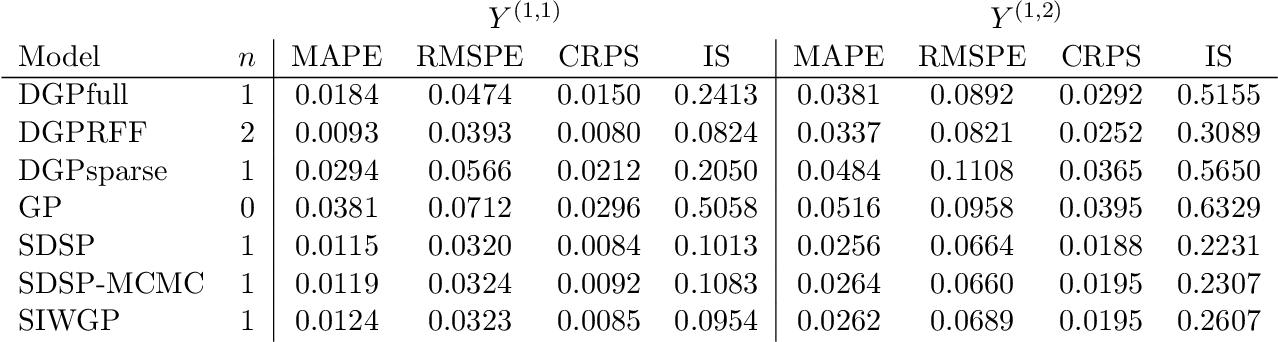 Figure 4 for Deep Compositional Spatial Models