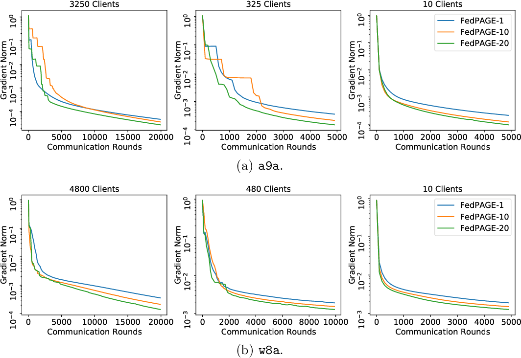 Figure 2 for FedPAGE: A Fast Local Stochastic Gradient Method for Communication-Efficient Federated Learning