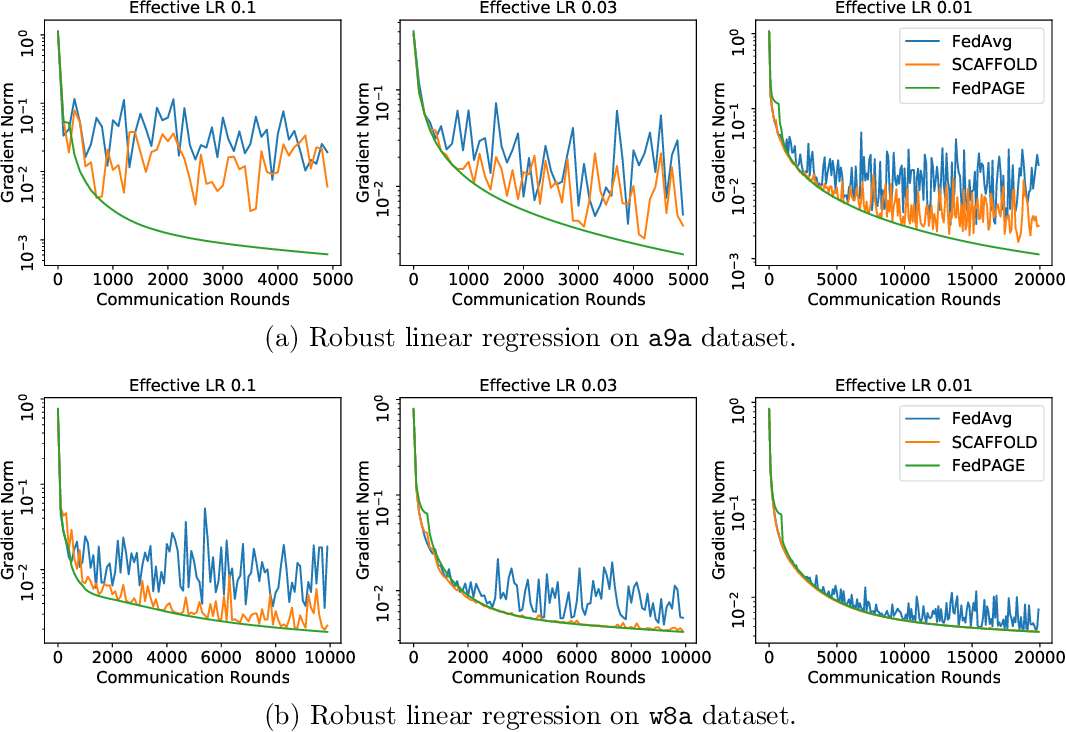 Figure 4 for FedPAGE: A Fast Local Stochastic Gradient Method for Communication-Efficient Federated Learning