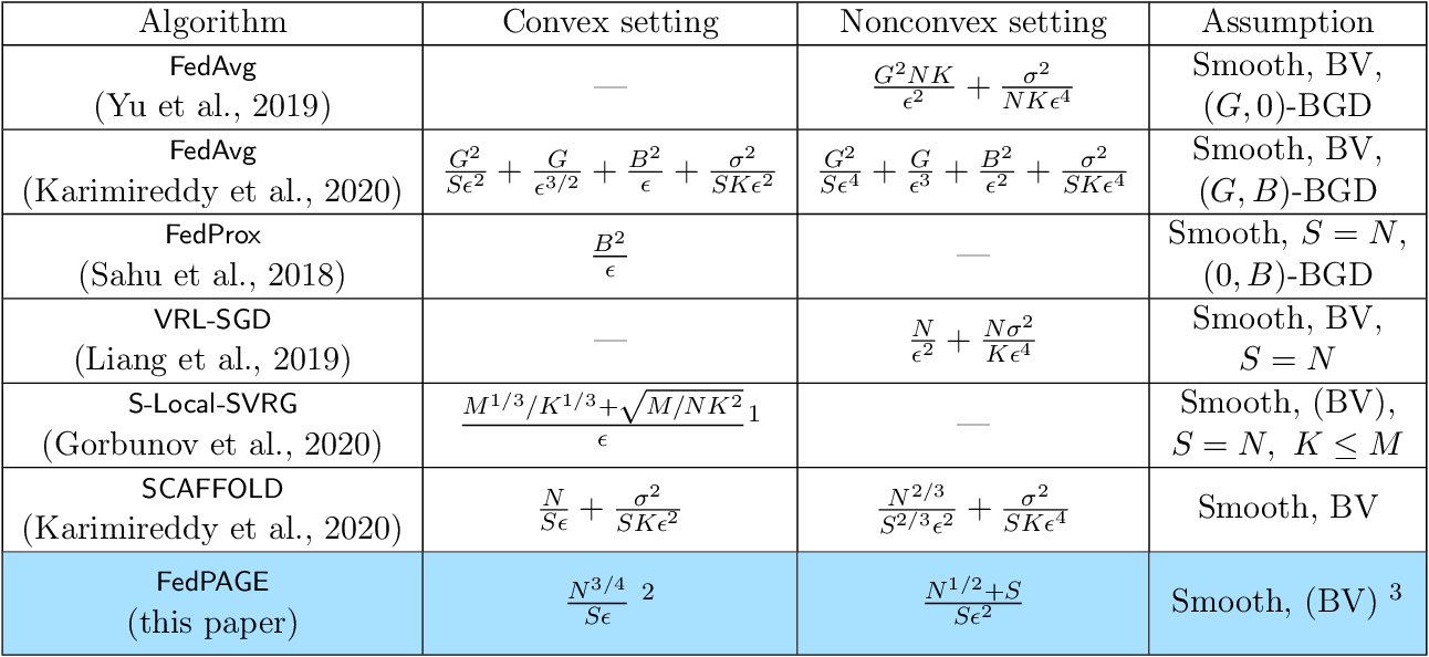 Figure 1 for FedPAGE: A Fast Local Stochastic Gradient Method for Communication-Efficient Federated Learning