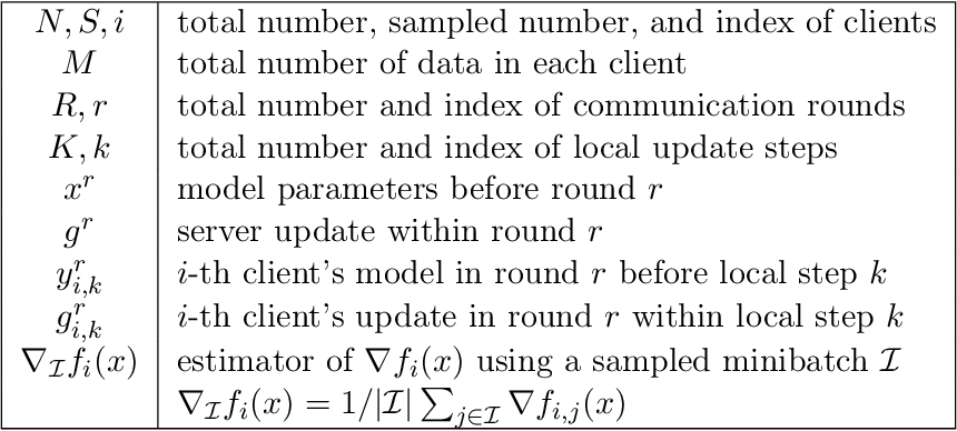 Figure 3 for FedPAGE: A Fast Local Stochastic Gradient Method for Communication-Efficient Federated Learning