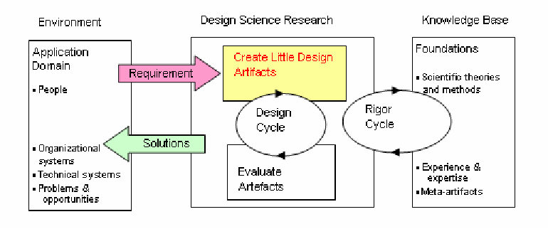 Figure 3 from Little Design Up-Front: A Design Science Approach to