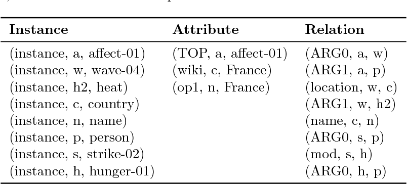 Figure 1 for Neural Semantic Parsing by Character-based Translation: Experiments with Abstract Meaning Representations