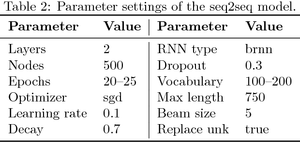 Figure 2 for Neural Semantic Parsing by Character-based Translation: Experiments with Abstract Meaning Representations