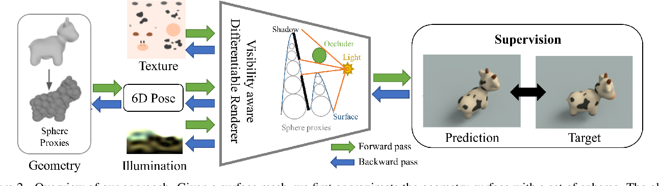 Figure 3 for Efficient and Differentiable Shadow Computation for Inverse Problems