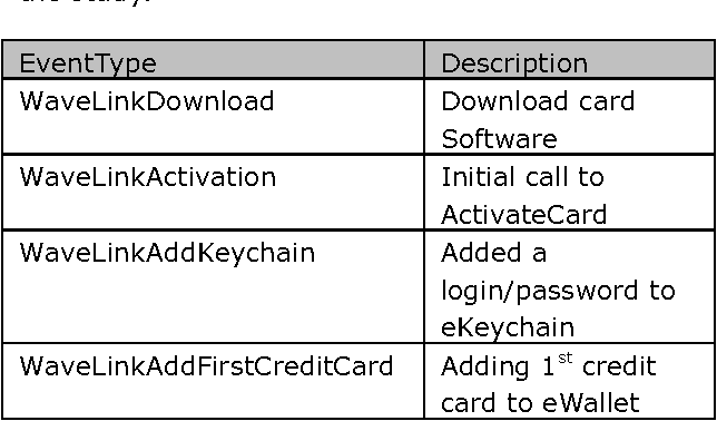 Table 1 from Smart card product development in an internet