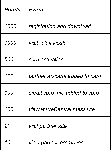 Figure 4 from Smart card product development in an internet