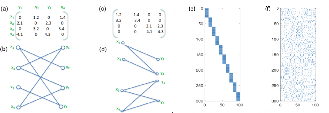 Figure 1 for MPDCompress - Matrix Permutation Decomposition Algorithm for Deep Neural Network Compression