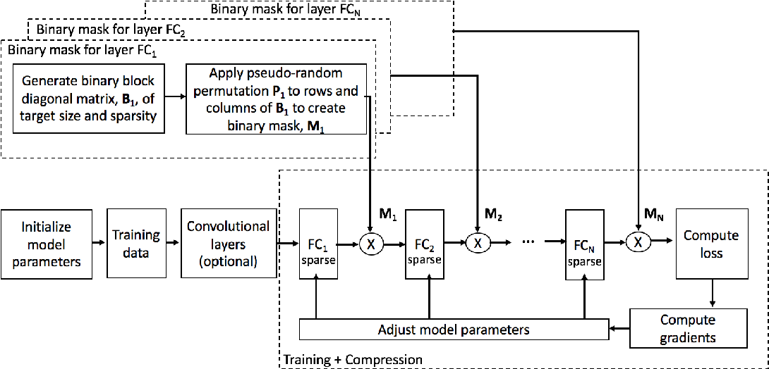 Figure 3 for MPDCompress - Matrix Permutation Decomposition Algorithm for Deep Neural Network Compression