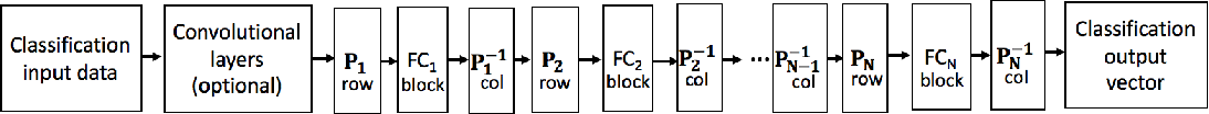Figure 4 for MPDCompress - Matrix Permutation Decomposition Algorithm for Deep Neural Network Compression