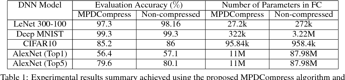 Figure 2 for MPDCompress - Matrix Permutation Decomposition Algorithm for Deep Neural Network Compression