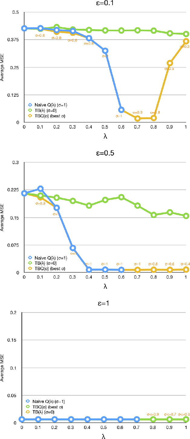 Figure 1 for TBQ($σ$): Improving Efficiency of Trace Utilization for Off-Policy Reinforcement Learning