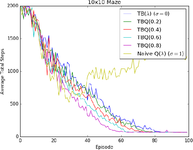 Figure 3 for TBQ($σ$): Improving Efficiency of Trace Utilization for Off-Policy Reinforcement Learning