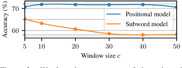 Figure 2 for When FastText Pays Attention: Efficient Estimation of Word Representations using Constrained Positional Weighting