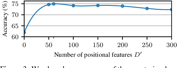 Figure 4 for When FastText Pays Attention: Efficient Estimation of Word Representations using Constrained Positional Weighting