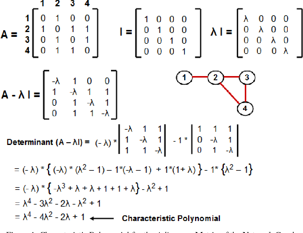 Figure 2 from Use of Eigenvalue and Eigenvectors to Analyze