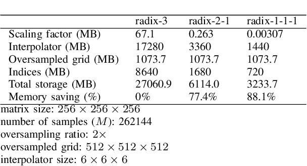 PDF] Memory reduced non-Cartesian MRI encoding using the