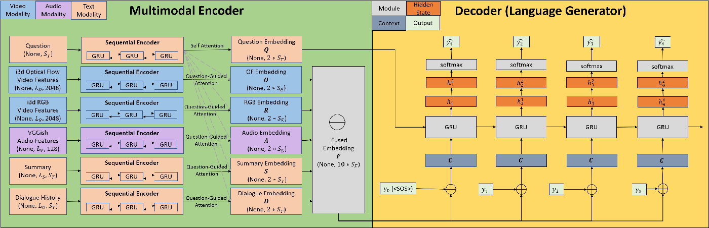 Figure 1 for Multimodal Dialogue State Tracking By QA Approach with Data Augmentation