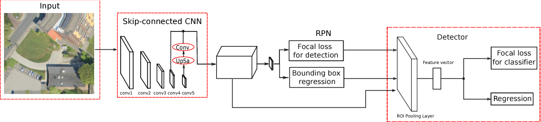 Figure 3 for Vehicle Detection in Aerial Images