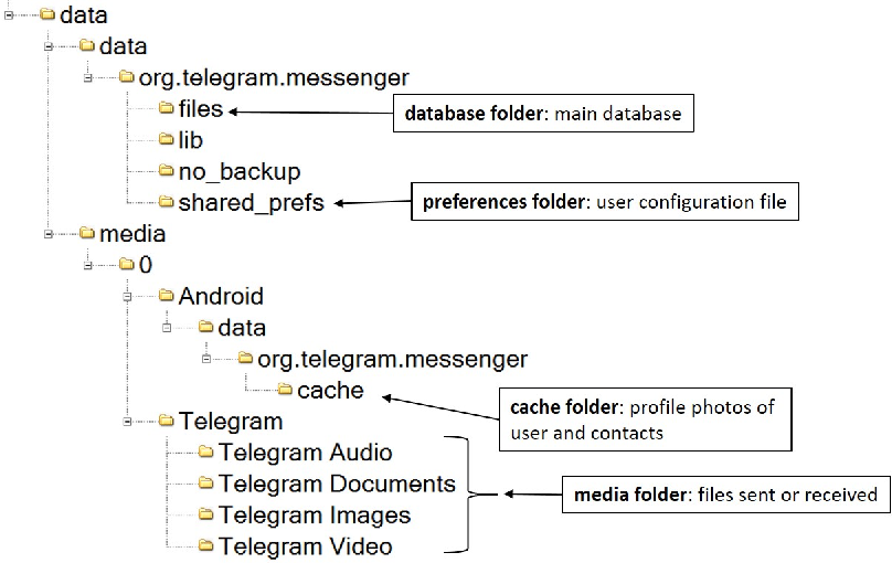 Forensic analysis of Telegram Messenger on Android smartphones