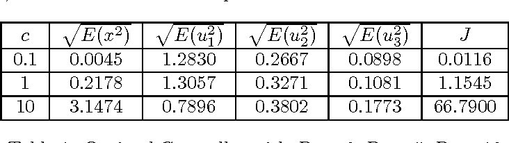 Table 1: Optimal Controller with D1 = 0, D2 = 5, D3 = 10