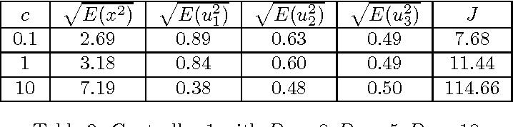 Table 2: Controller 1 with D1 = 0, D2 = 5, D3 = 10