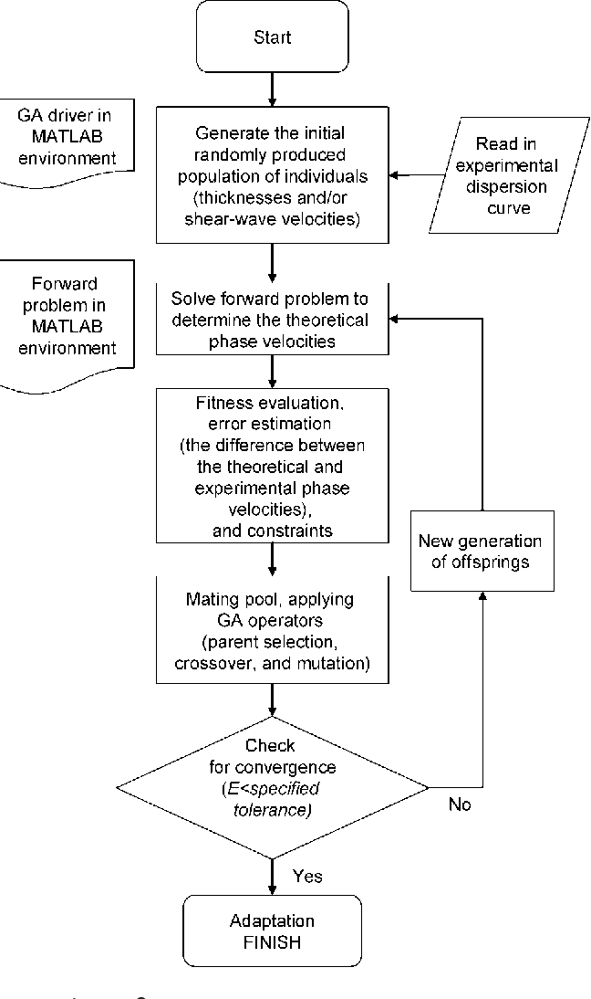 Figure 2 from A New Inversion Procedure for Spectral Analysis of