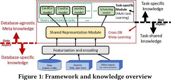 Figure 1 for A Unified Transferable Model for ML-Enhanced DBMS