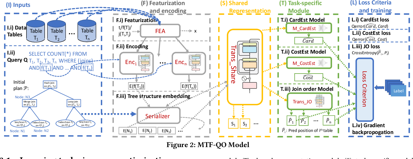 Figure 3 for A Unified Transferable Model for ML-Enhanced DBMS
