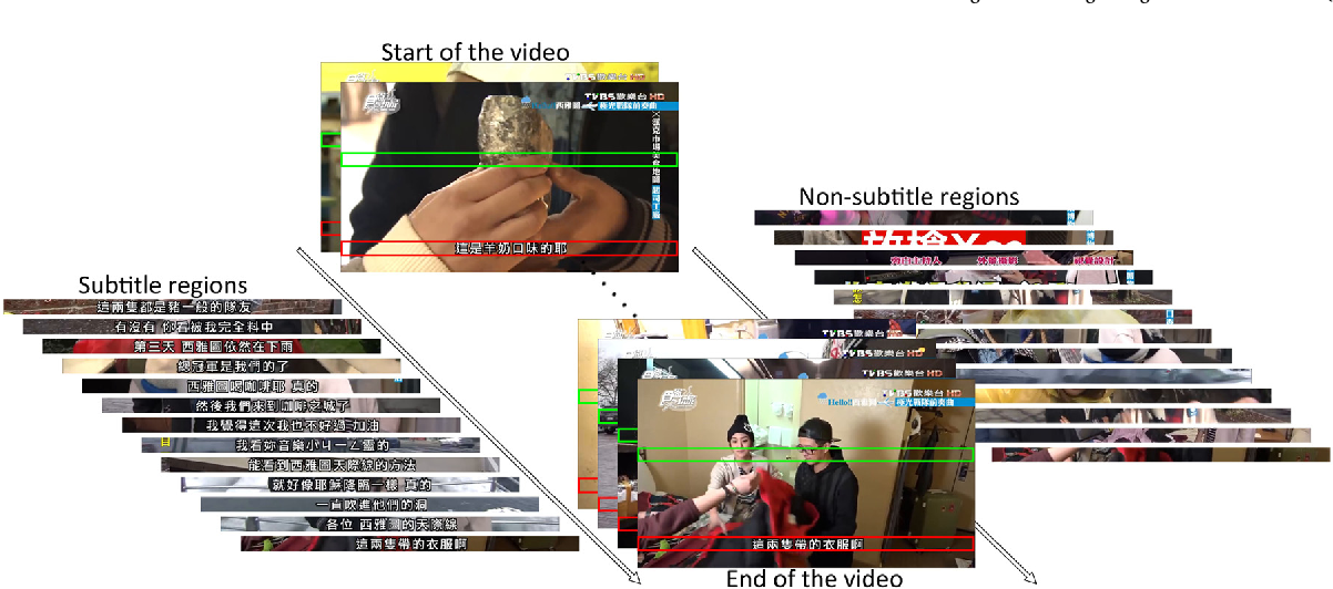 Figure 1 for End-to-End Subtitle Detection and Recognition for Videos in East Asian Languages via CNN Ensemble with Near-Human-Level Performance