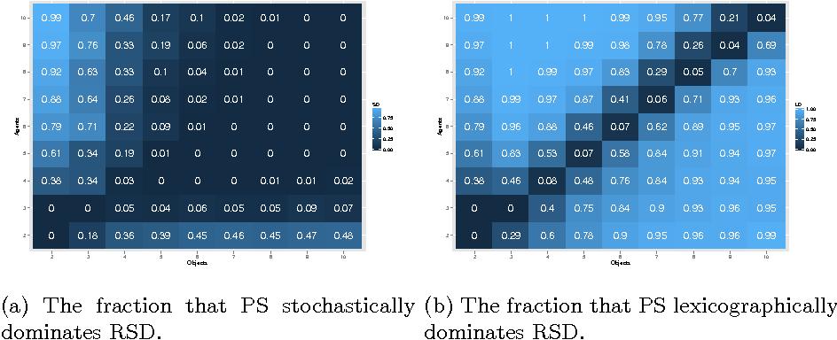 Figure 2 for Random Serial Dictatorship versus Probabilistic Serial Rule: A Tale of Two Random Mechanisms