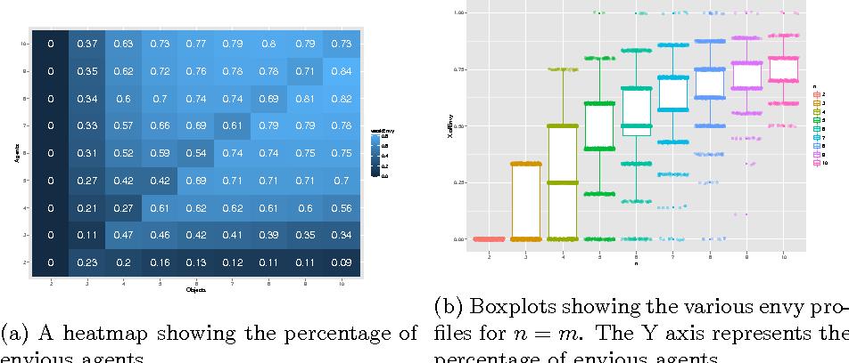 Figure 4 for Random Serial Dictatorship versus Probabilistic Serial Rule: A Tale of Two Random Mechanisms