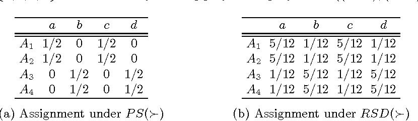 Figure 1 for Random Serial Dictatorship versus Probabilistic Serial Rule: A Tale of Two Random Mechanisms