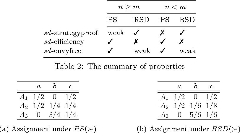 Figure 3 for Random Serial Dictatorship versus Probabilistic Serial Rule: A Tale of Two Random Mechanisms