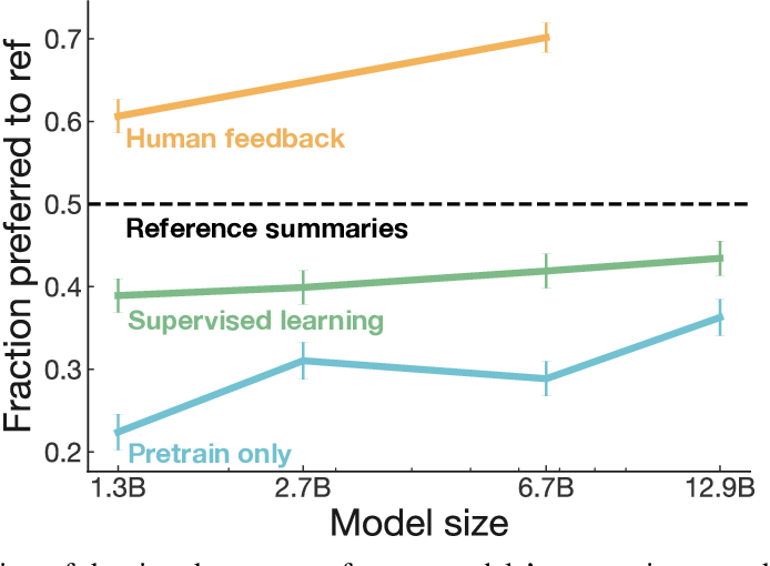 Figure 1 for Learning to summarize from human feedback