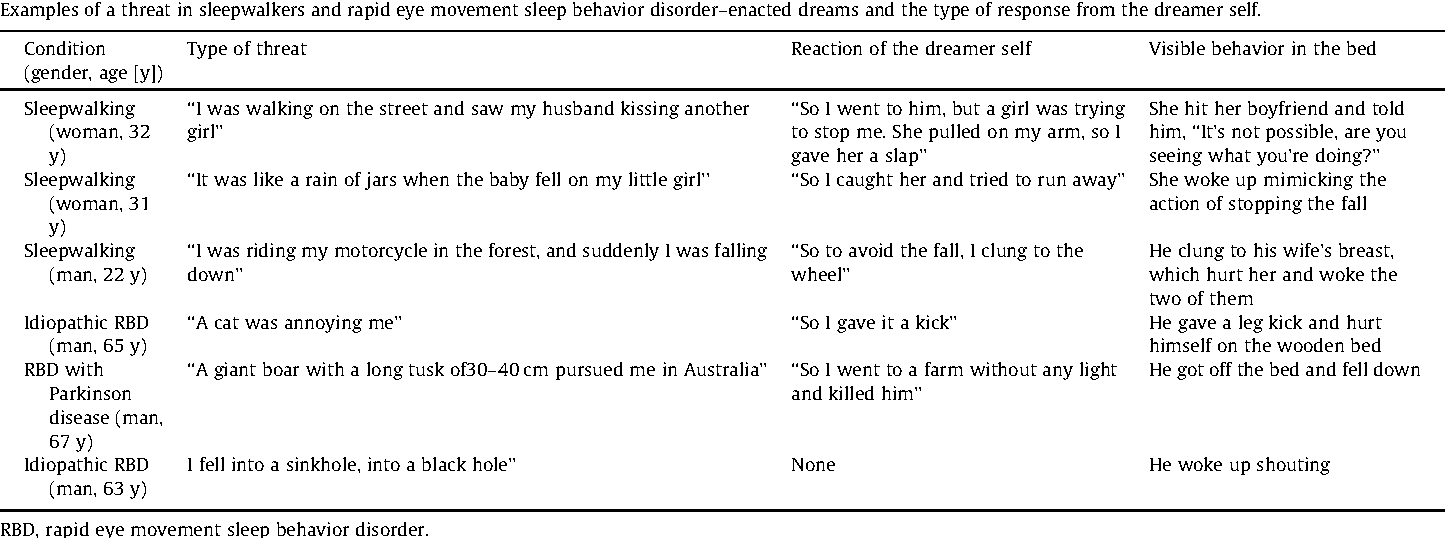 Table 4 From Fight Or Flight Dream Content During Sleepwalking