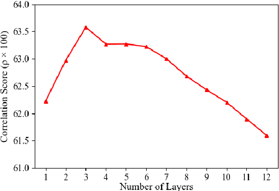 Figure 3 for WhiteningBERT: An Easy Unsupervised Sentence Embedding Approach