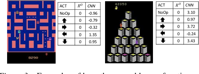 Figure 4 for Deep Learning for Reward Design to Improve Monte Carlo Tree Search in ATARI Games