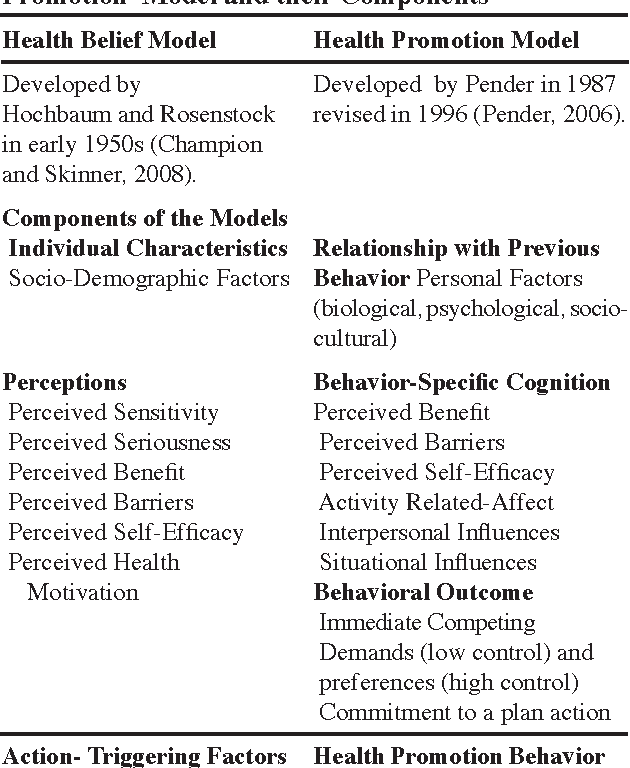 Effect Of Health Belief Model And Health Promotion Model On Breast